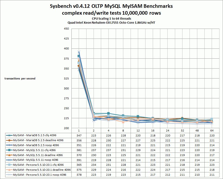 MySQL 5.5.11 vs Percona 5.5.10-20.1 vs MariaDB 5.5.25
