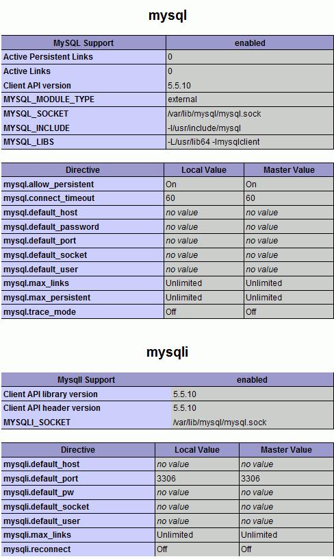 MySQL 5.5.10 installed on WHM Cpanel