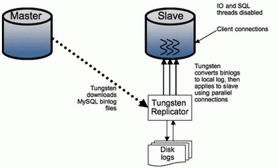 tungsten replicator native slave takeover